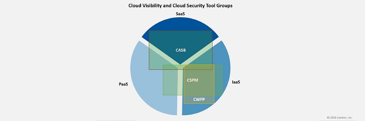 CASP, CSPM and CWPP security