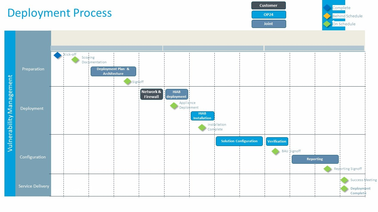 Image 1: Example of an onboarding plan & Responsibilities