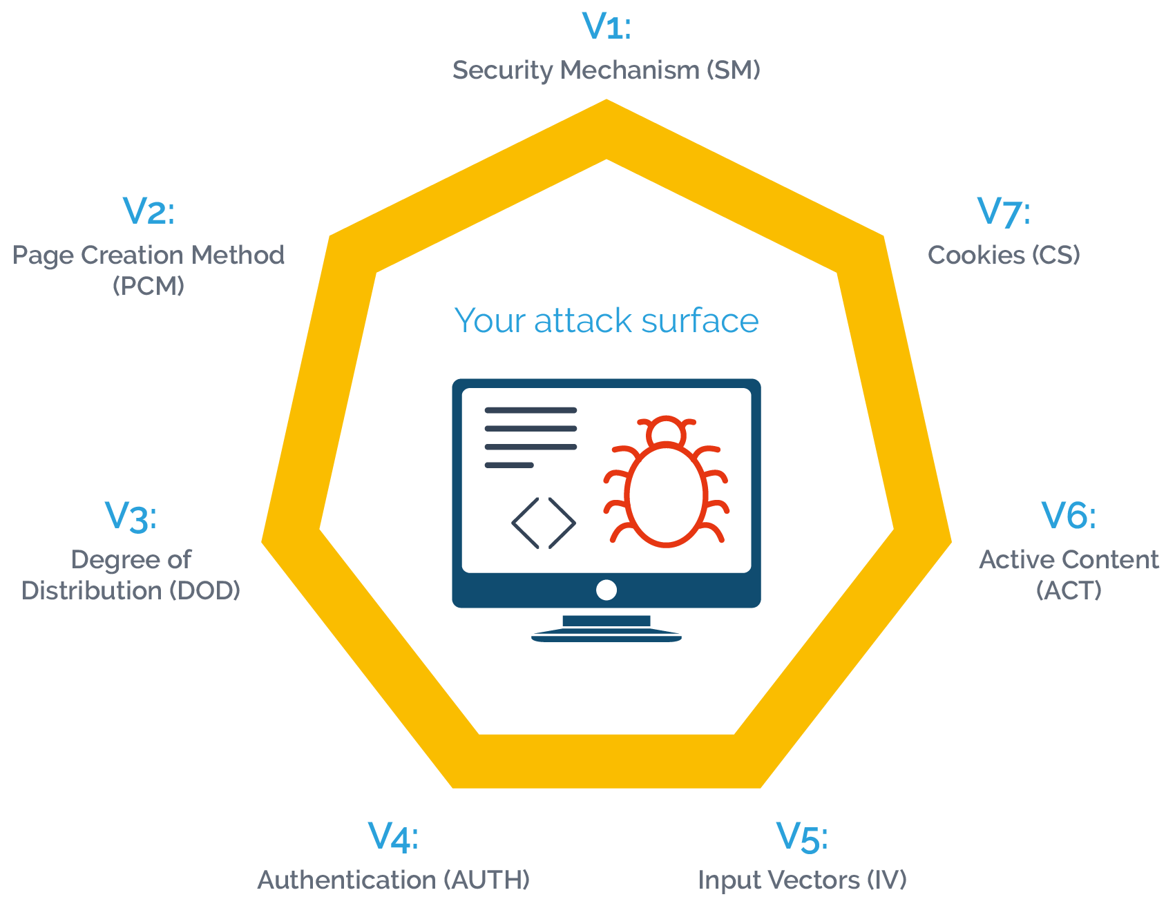 web application attack surface