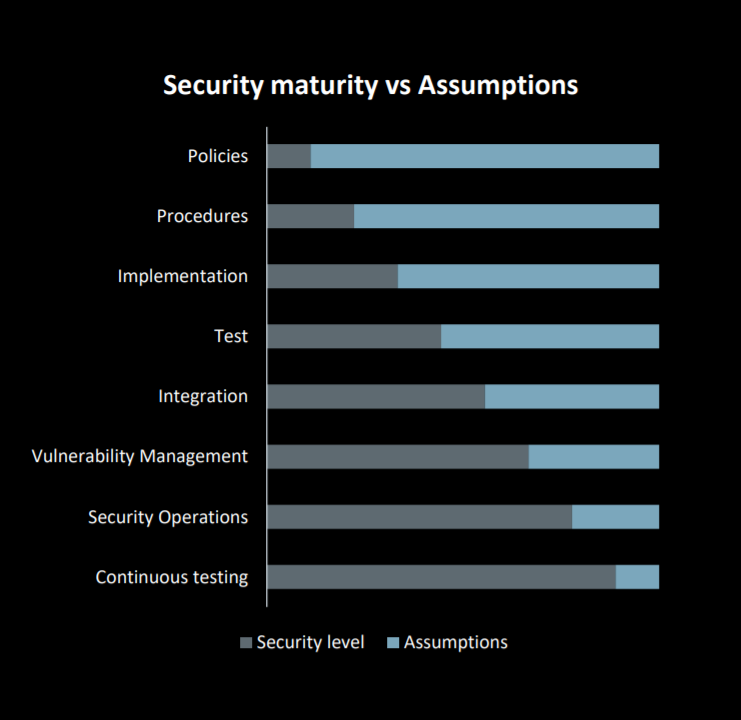 security maturity red teaming
