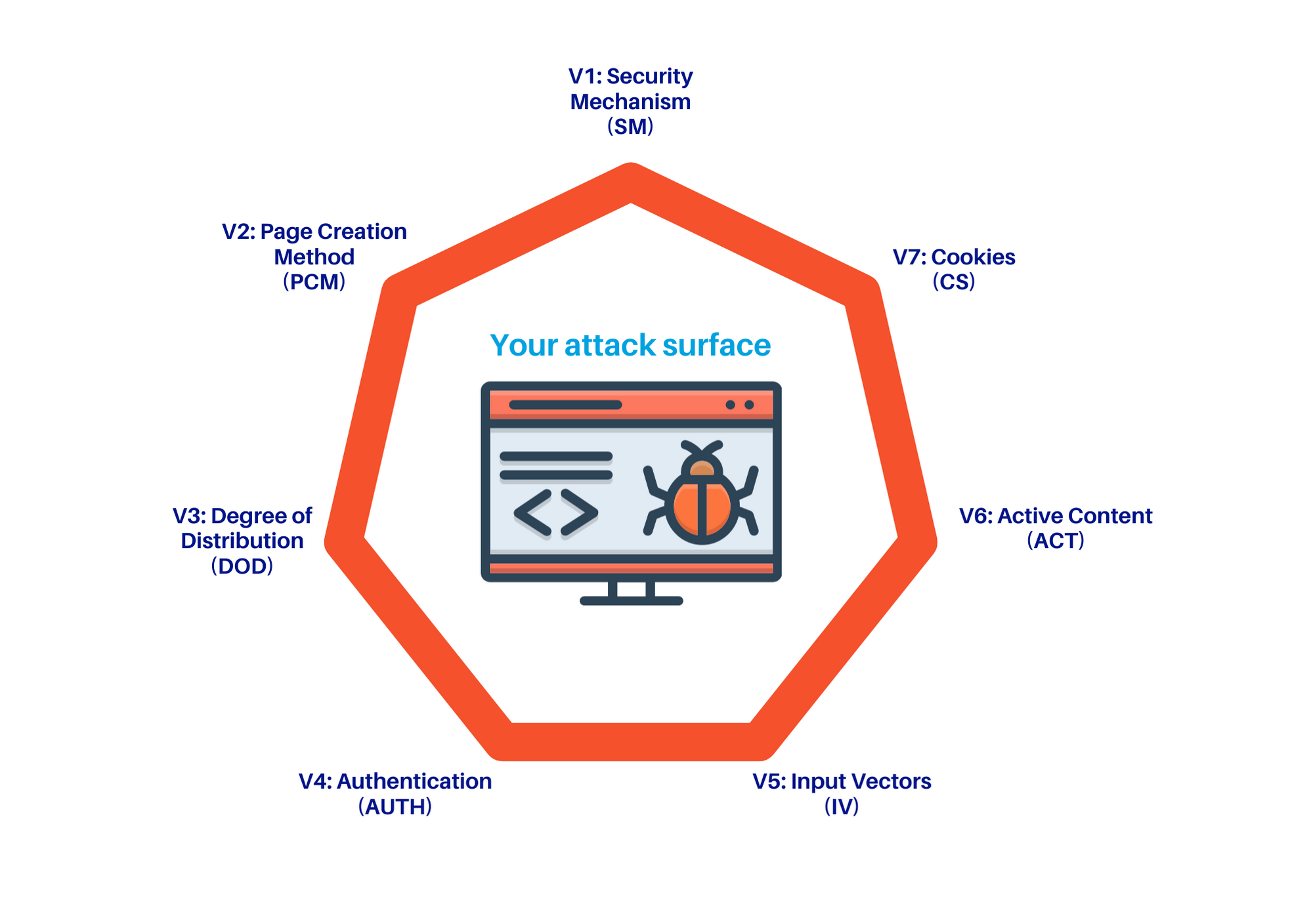 web application security testing solutions