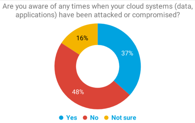 Are you aware of any times when your cloud systems (data, applications) have been attacked or compromised_