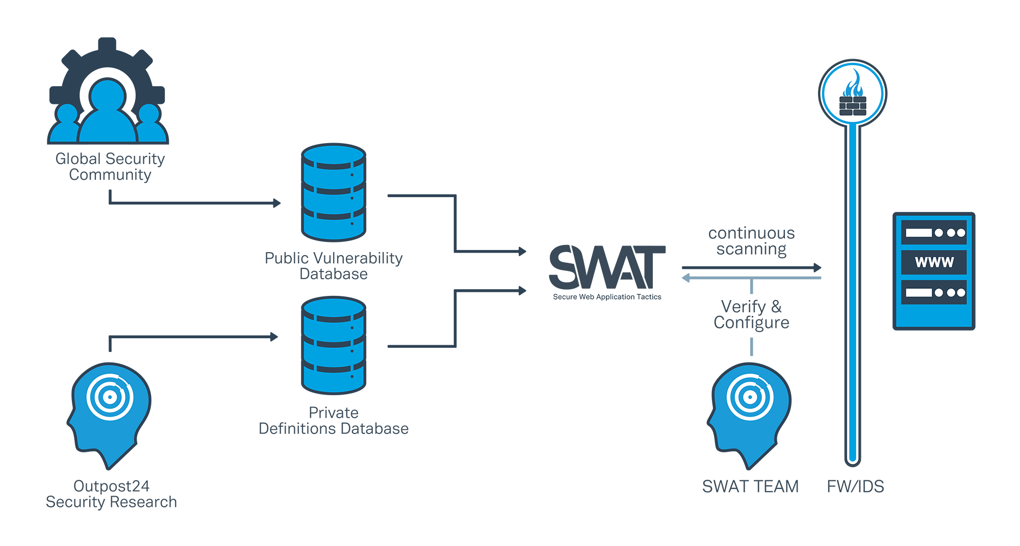 SWAT our Web Application Security solution for companies