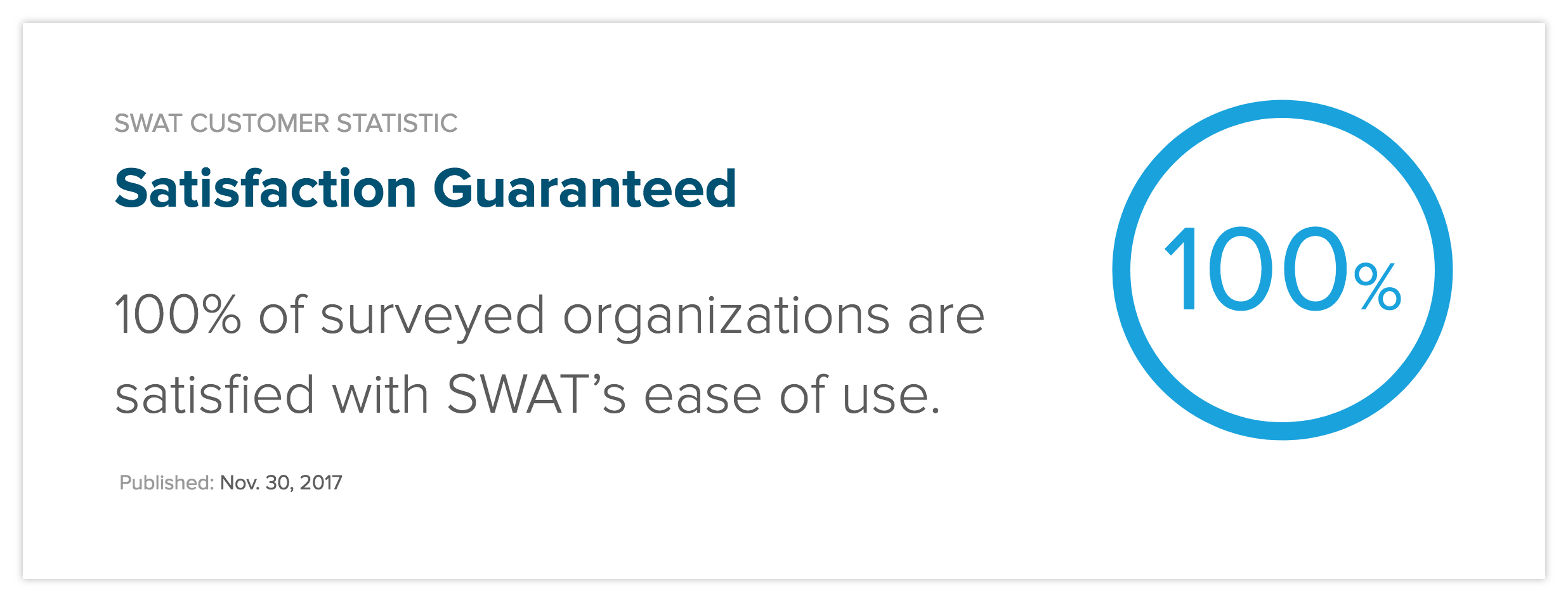 100% of surveyed organizations are satisfied with SWAT's ease of use