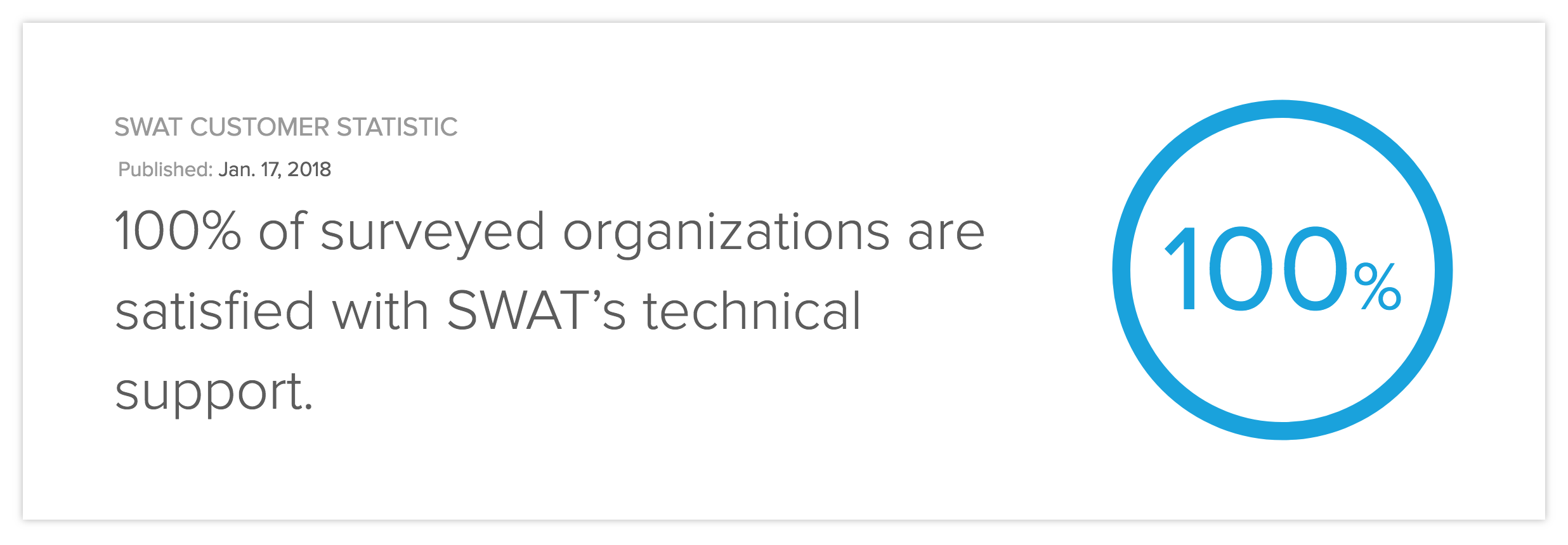 100% of surveyed organizations are satisfied with SWAT's technical support