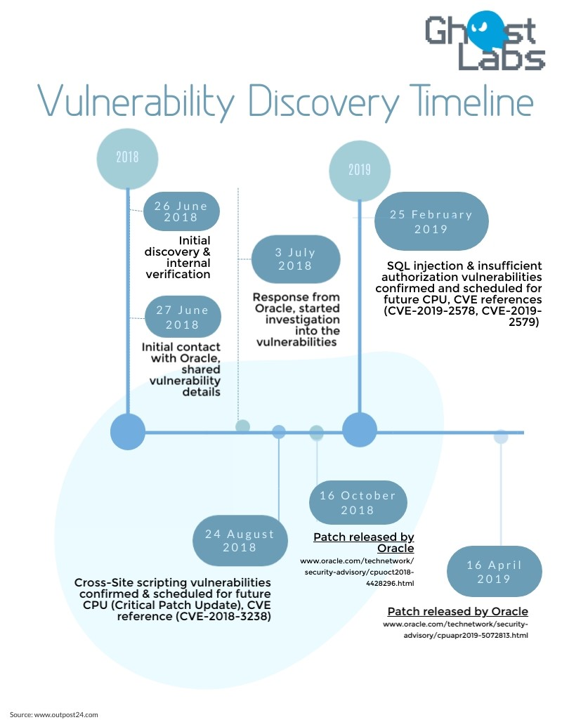 Vulnerability Discovery Timeline
