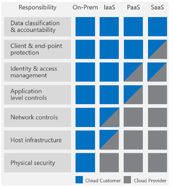shared responsibility model Microsoft Azure security