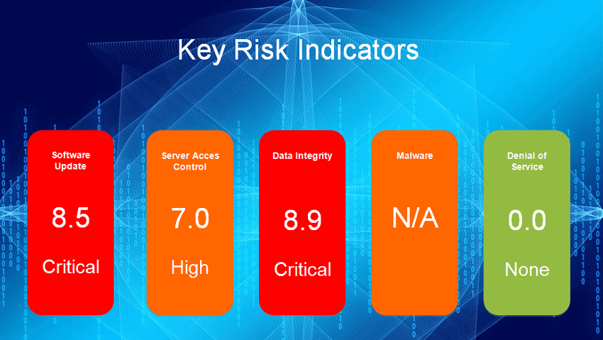 Cyber Security Key Risk Indicators An Automated Report