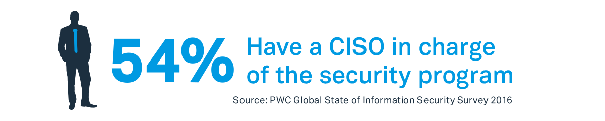 54% Have a CISO in charge  of the security program