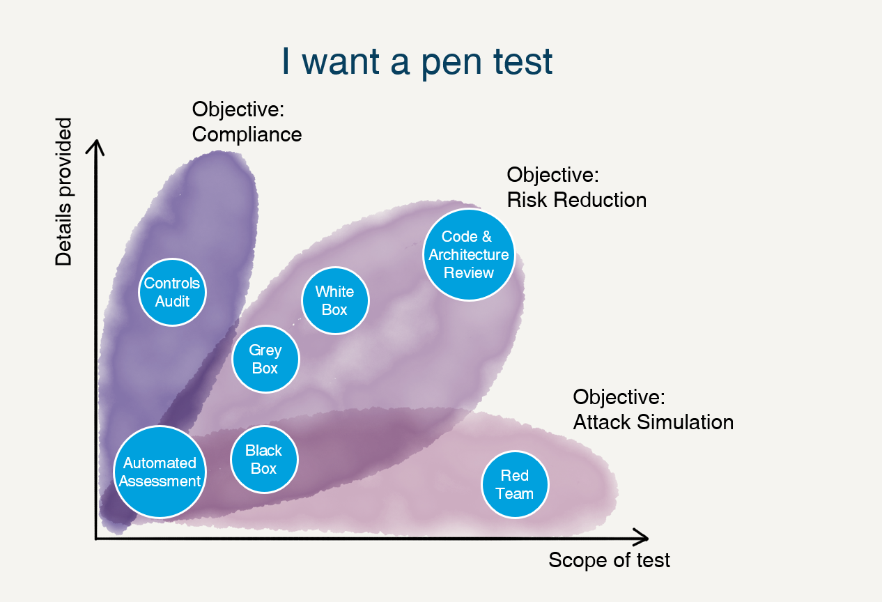 Get more information about Pen Test | Outpost 24