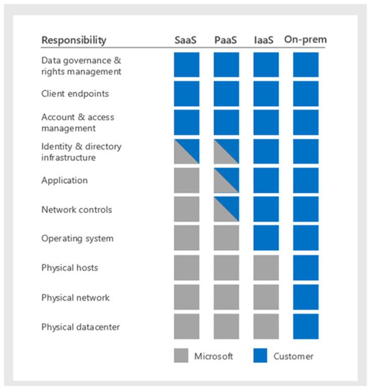 Microsoft Azure best security practices and its shared responsability model