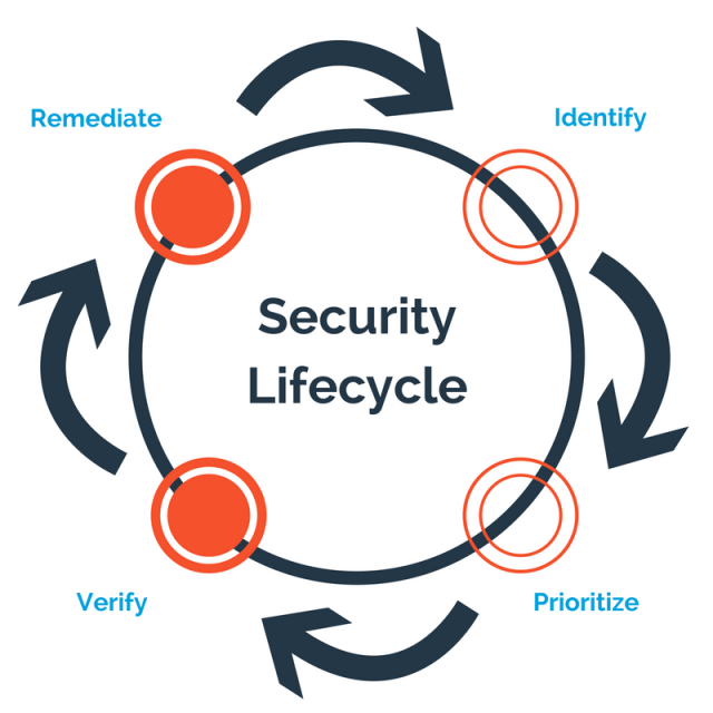 Security Lifecycle